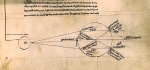 "Inspiration of Medieval Language & Literature: ""Optics,"" from Roger Bacon's ""De multiplicatone specierum"" (13th c.) — here, ""Optical diagram showing light being refracted by a spherical glass container full of water."" - Wikipedia)"